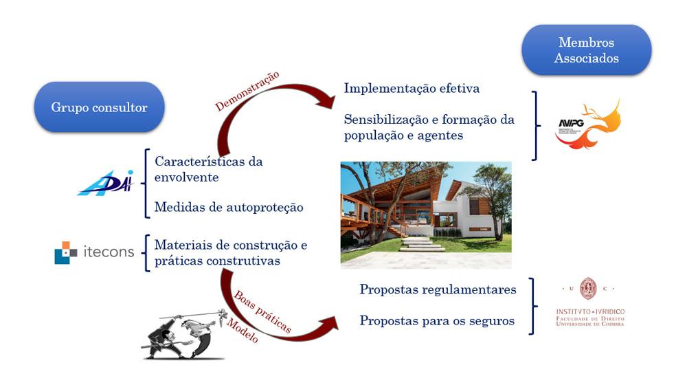 estrutura do projeto House-Refuge
